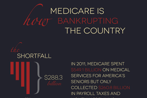Why Medicare is Bankrupt